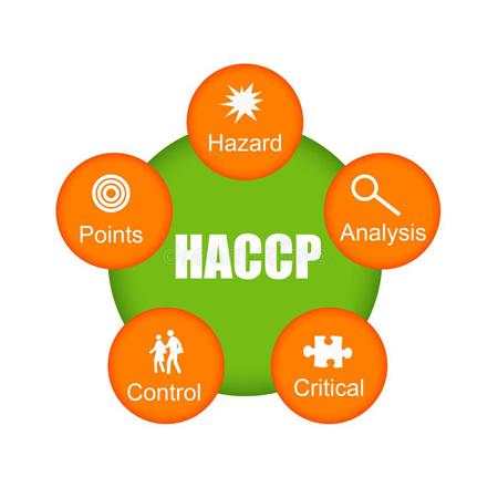 HACCP Training awareness course UK